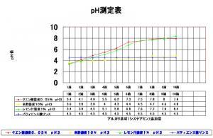 pH測定表