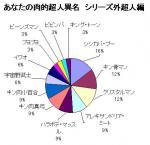 肉的超人異名(シリーズ外超人編)結果グラフ