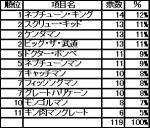 肉的超人異名(タッグトーナメント編)結果表