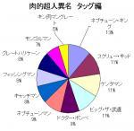 肉的超人異名(タッグトーナメント編)結果グラフ