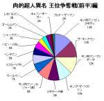 肉的超人異名(王位争奪戦(前半)編)結果グラフ