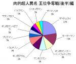 肉的超人異名(王位争奪戦(後半)編)結果グラフ