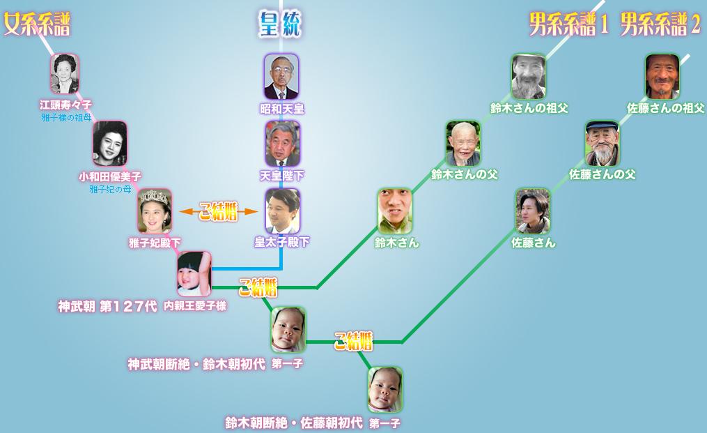 皇統断絶の図