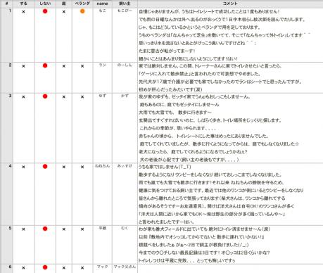 柴犬トイレ調査080605
