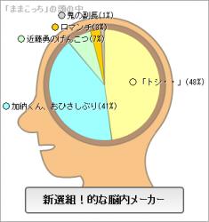 「組!」的脳内メーカー