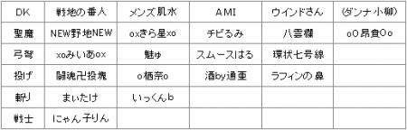 固定メンバー表