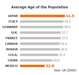 世界各国の平均年齢