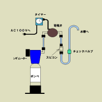 ボンベ接続図