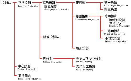 投影法分類図