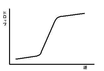 luck-drop曲線