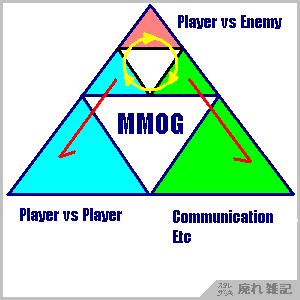 MMOGのジャンルの移動で幸せになれるかもしれない