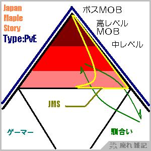 mob資源問題三角図