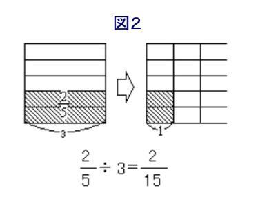 分数のわり算2