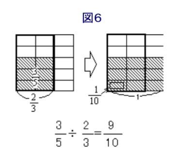 分数のわり算6