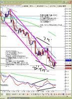 1月28日ユーロ円
