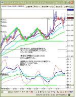 1月29日ユーロ円5分