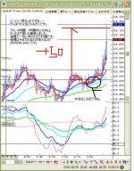 2月1日ユーロ円