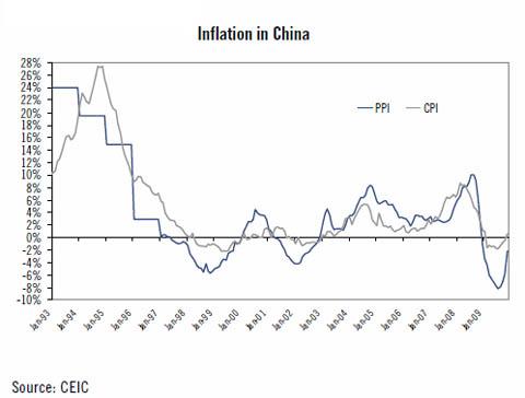 中国インフレ率