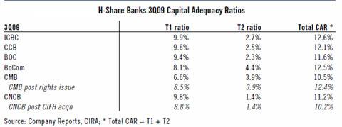 銀行自己資本比率