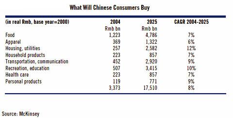 中国消費者購買動向