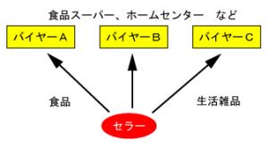 ニューマーケット相談会