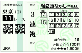 NHKマイルC 三連複